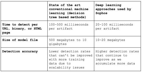 Deep Learning vs Machine Learning
