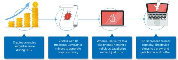 Cryptojacking process