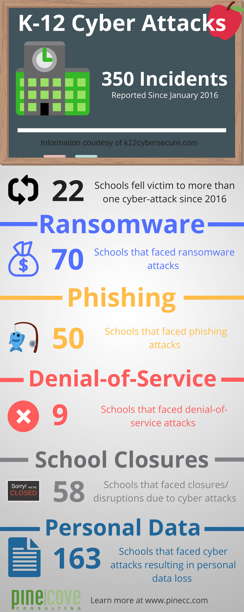 K12 Cyber Attacks Infographic