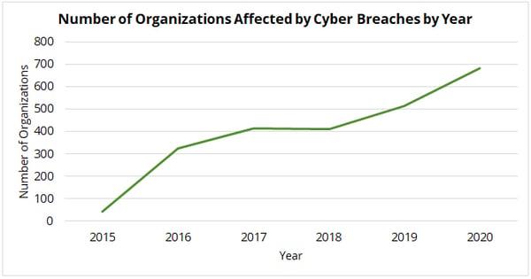 Montana Cybersecurity