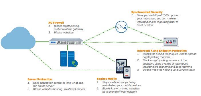 Sophos Protects Against Cryptojacking