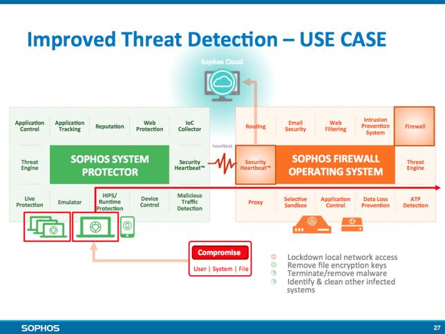 improve threat detection