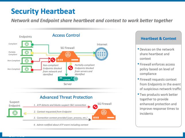Sophos Security Heartbeat