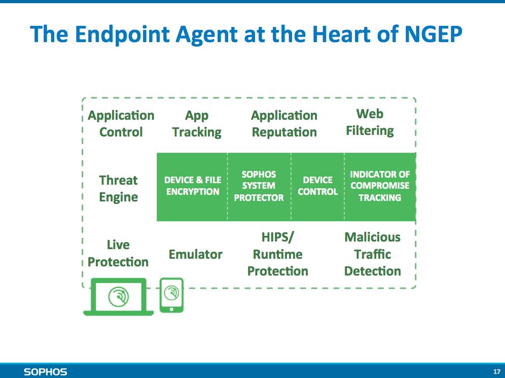 Endpoint_agent_Sophos