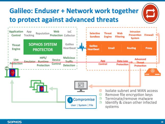Galileo_Enduser_Network_protect