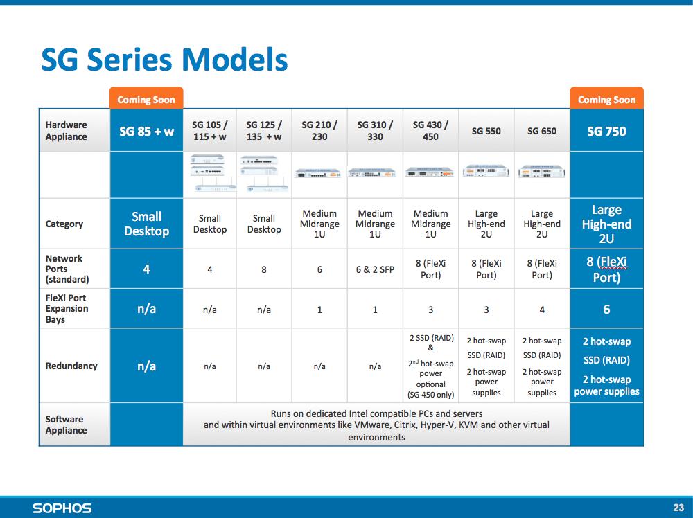SG series models