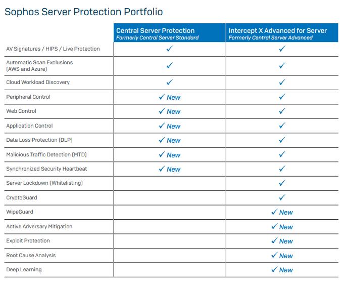 Sophos Central Server